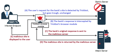 trickbot_server_crimeshop